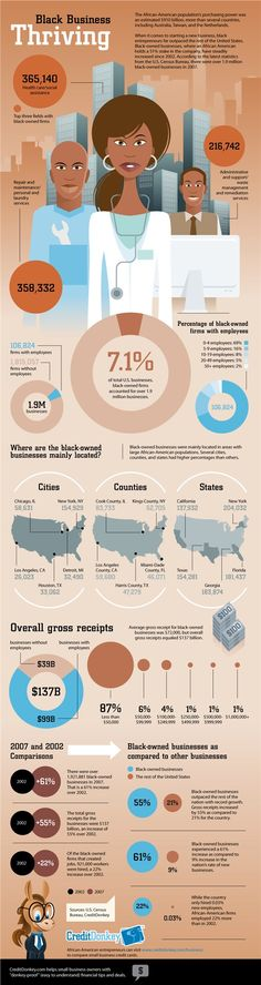 Infographic: Black Business Thriving