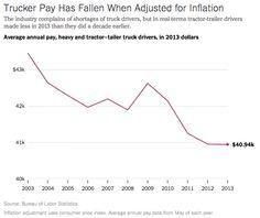 Trucker salaries, via the New York Times Upshot