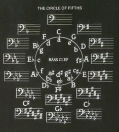 Circle of Fifths PDF | The Circle Of Fifths