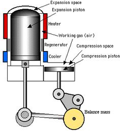 Stirling Engine Configurations - updated 4/28/2013