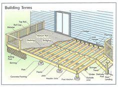 Marvelous Deck Drawings #10 Basic Deck Building Plans