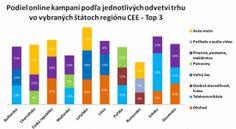 Slovenskí užívatelia najviac klikajú na TELCO reklamy | Strategie.sk Online Marketing, Bar Chart, Finance, Bar Graphs, Economics