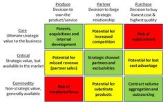 The Strategy Matrix Insight, Competition, Management, Business, Blog, Blogging, Store, Business Illustration