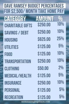 Recommended Household Budgeting Categories According to Dave Ramsey – Finance tips, saving money, budgeting planner Ways To Save Money, Money Saving Tips, Money Tips, Saving Ideas, Managing Money, Budgeting Finances, Budgeting Tips, Budgeting Worksheets, Excel Tips