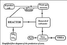 urea making diagram