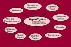 HyperPhysics Concepts
