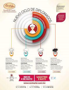 Nuevo ciclo de diplomados. ¡No lo olvides, iniciamos en Mayo! #Diplomados #cocinero #Sous Chef #Chef internacional #Especialidad
