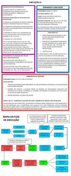 17 - EXECUÇÃO III Novo Cpc, Periodic Table, Education, Labor Law, Sociology, Mental Map, Student, Periodic Table Chart, Periotic Table