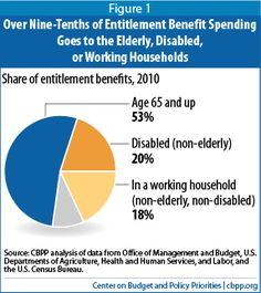 Who receives government benefits, in six charts - The Washington Post