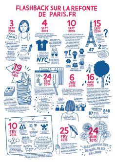 L'histoire du site web en infographie par Amélie Fontaine