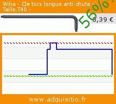 Wiha - Cle torx longue anti-chute - Taille.T40 - (Outils et accessoires). Réduction de 56%! Prix actuel 8,39 €, l'ancien prix était de 18,97 €. http://www.adquisitio.fr/wiha/cle-torx-longue-anti