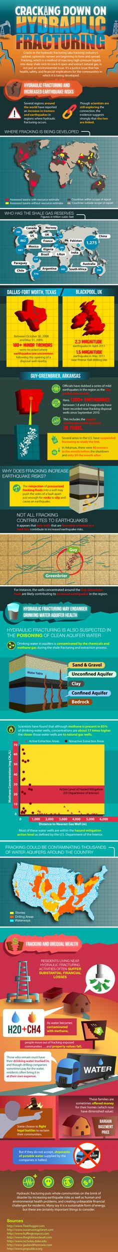 Because Oklahoma had a series of minor earthquakes yesterday, I found this page connecting #earthquakes with #FRACKING - #infographic colors!
