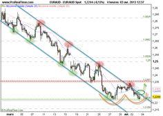 Euro - Dollar Australien : Double Bottom potentiel en UT4H, Long si rupture des 1.227
