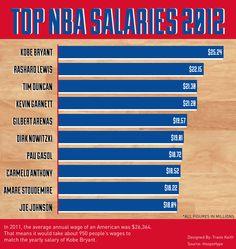 NBA's Highest Salaries in 2012