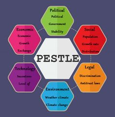 19 Best PESTLE Analysis Templates images in 2018 | Pestel analysis