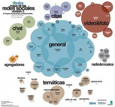 V3 del mapa de Redes Sociales de iRedes. Buena infografia de @chiquiesteban
