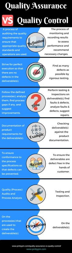 Quality Assurance vs Quality Control: Read the infographic to know the difference between quality assurance and quality control, their tools, processes, and orientation. Process Infographic, Infographics, Pmp Exam, Project Management Professional, Quality Quotes, Training Materials, Education, Articles, Tools