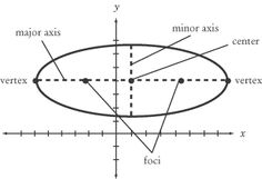 drawing a cigar ellipse - Google Search
