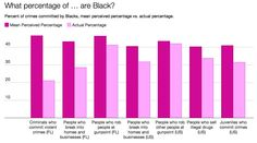 Whites greatly overestimate the share of crimes committed by black people - The Washington Post Classroom Images, Black Like Me, Broken People, Who People, Show White, White Privilege, Violent Crime, Close To My Heart, Black People
