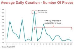Content Curation: Measuring Up To Your Peers? Great blog article by @Heidi Cohen. Read here: http://heidicohen.com/content-curation-measure-peers-research/?utm_source=feedburner&utm_medium=email&utm_campaign=Feed%3A+HeidiCohen+%28Heidi+Cohen%27s+Actionable+Marketing+Advice%29#utm_source=feed&utm_medium=feed&utm_campaign=feed