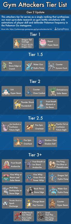 Gym Attackers Tier List gen 2 incl