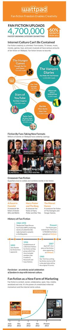 Wattpad's Infographic on the Past, Present and Future of Fan Fiction : Publishing Perspectives