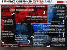 πιτσιρίκος | Ένας μήνας κυβέρνηση ΣΥΡΙΖΑ – ΑΝΕΛ