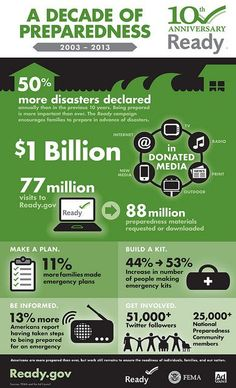 September is Emergency Preparedness Month - Make a Plan! Doomsday Prepping, Survival Prepping, Survival Skills, National Preparedness Month, Federal Emergency Management Agency, Disaster Preparedness, Do It Yourself Projects, A Decade, Global Warming