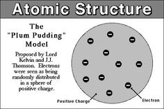 This is the Plum Pudding Model. It was developed by JJ Thompson. He proposed this because of the Cathode ray experiments that he completed in the 1890s. These experiments proved the existence of negatively-charged particles associated with electrons. The Plum Pudding Model suggests negatively charged particles embedded in a ball of positive charges.
