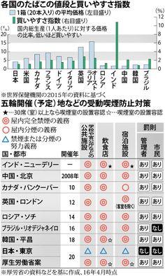 2020年の東京五輪・パラリンピックに向け、厚生労働省が16年、公共の場所の屋内を原則、禁煙とする制度案を公表し、議論が起きている。他人のたばこの煙にさらされる受動喫煙の対策が世界最低レベルとされる日本と、取り組みが進んでいる各国の禁煙事情を探った。