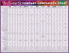 Essential Oil Company Comparison Chart 31 Oils