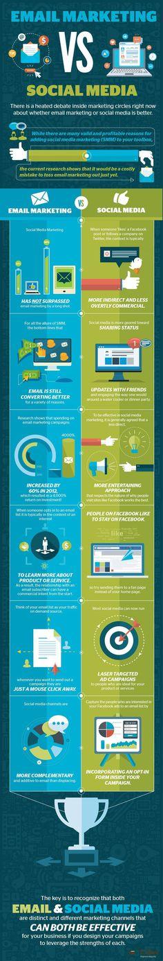 Email marketing Vs Social media.