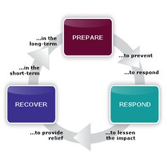 Diagram showing Cycle of Disaster Preparedness and Response: Prepare to Prevent, Prepare to Respond, Respond to lessen the impact, Respond to provide relief, Recover in the short-term, Recover in the long-term.