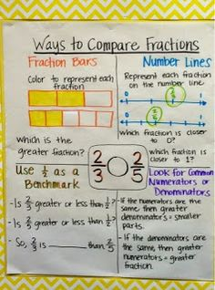 Goal posters and anchor charts for EngageNY module fifth grade, adding and subtracting fractions. Sixth Grade Math, Teaching 5th Grade, Fourth Grade Math, Eureka Math 4th Grade, 4th Grade Science, Ninth Grade, Seventh Grade, Teaching Fractions, Math Fractions
