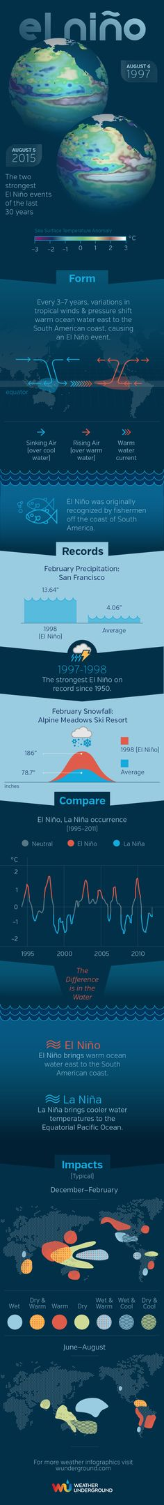 El Niño  What is El Niño? How does it form? What is the difference between El Niño and La Niña? Which one produces heavy rain for the Western U.S.? Understand the science behind El Niño with this Weather Underground infographic.