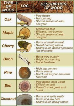 Fact of the day: Best Firewood Burning Chart
