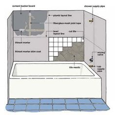 Step-by-step instructions for installing wall tile around a bathtub. | Illustration by: Gregory Nemec | thisoldhouse.com