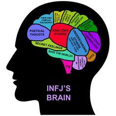 INFJ's brain