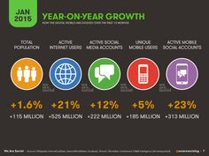 How the #digital world has evolved over the past 12 months