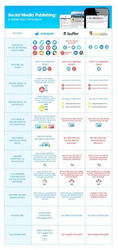 APPs móviles para publicar en Redes Sociales #infografia #inforgraphic #socialmedia
