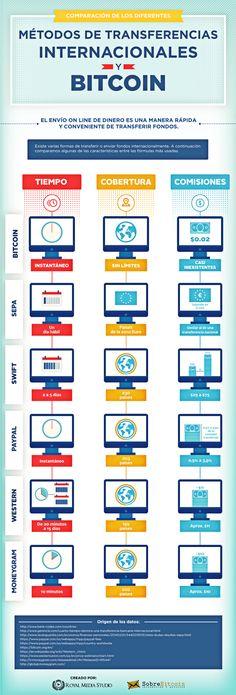 Métodos de transferencias internacionales y Bitcoin #infografia