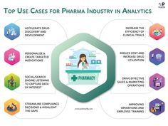 Pharmaceutical Companies Are Constantly Looking For New Ways, To Better Understand Their Customers And Sales Trends. How [Pharma Industry] Gain By Employing [Analytics] In Their Business.