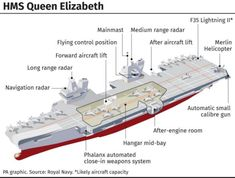 The HMS Queen Elizabeth departed from Portsmouth Naval Base on Friday lunchtime. Lightning Aircraft, F35 Lightning, British Fighter Jets, Type 45 Destroyer, Type 23 Frigate, Hms Prince Of Wales, Hms Queen Elizabeth, Navy Carriers, Attack Helicopter