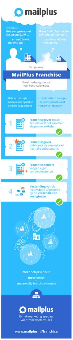 mailplus-franchise-email-marketing-infographic_franchise.gif (600×2786)