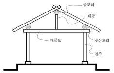 우리 전통가옥의 목조가구식(木造架構式) 구조 : 네이버 블로그 Japanese Architecture, Interior Architecture, Joinery, Wardrobe Rack, Construction, Minis, Furniture, Drawing, Home Decor