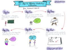 steps to effective vocabulary instruction. We use the research from our sketchnotes in our training too enquiries Vocabulary Instruction, Marzano, First Step, English Language, Research, Teacher, Education, Learning, Words