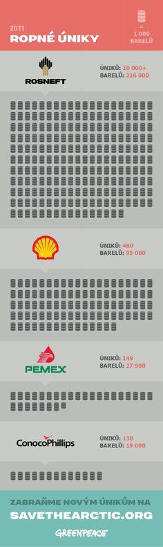 Pokud bychom dovolili, aby tyto společnosti těžily ropu v Arktidě, katastrofa by byla nevyhnutelná.  PŘIDEJTE SE TAKÉ A CHRAŇTE S NÁMI ARKTIDU - SDÍLEJTE: ►►►www.savethearctic.org◄◄◄