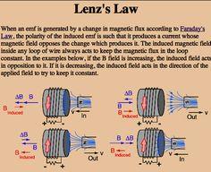cancelling lenz law - Cerca con Google