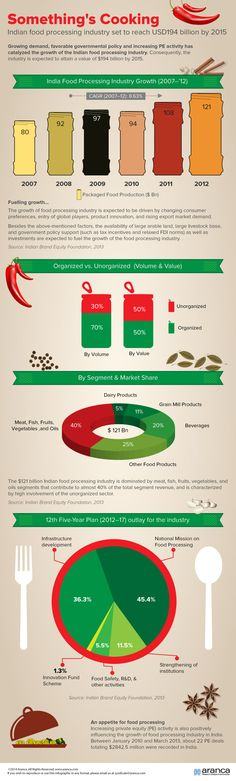 Indian Cement Industry - On Solid Ground! | Infographics - All ...