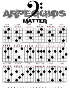 Bass Guitar - Always Wanted To Learn Guitar? Bass Guitar Scales, Bass Guitar Notes, Bass Guitar Chords, Learn Bass Guitar, Music Theory Guitar, Guitar Chord Chart, Bass Guitar Lessons, Learn To Play Guitar, Guitar Tips